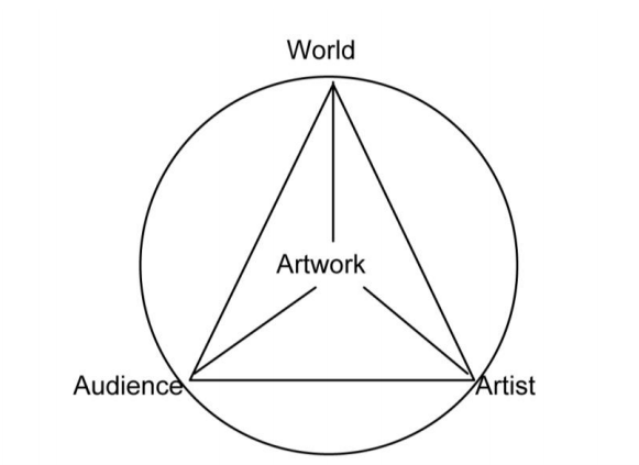 visual arts of the world essay Visual art, fine art, the arts: it's a challenge to define these because art itself is not simple, but they can be classified.