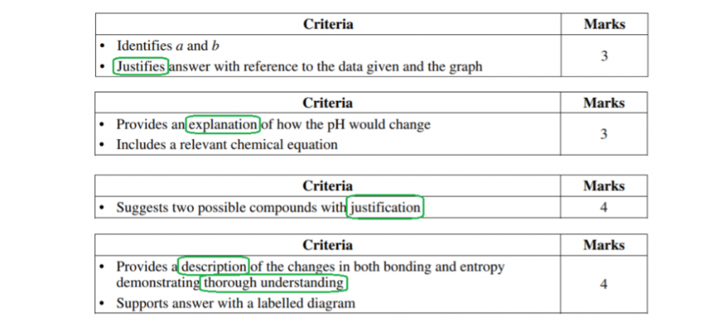 What the HSC Chemistry Exam Will Look Like [New Syllabus